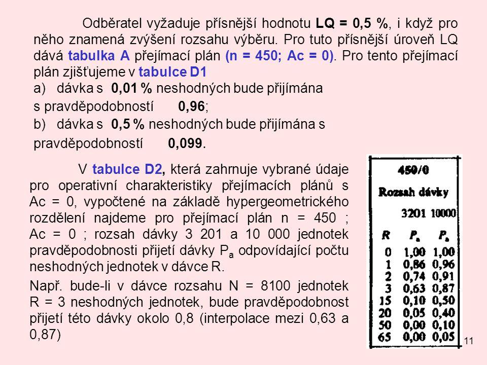 Odběratel vyžaduje přísnější hodnotu LQ = 0,5 %, i když pro něho znamená zvýšení rozsahu výběru. Pro tuto přísnější úroveň LQ dává tabulka A přejímací plán (n = 450; Ac = 0). Pro tento přejímací plán zjišťujeme v tabulce D1