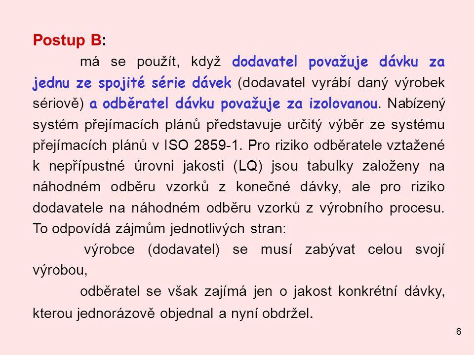 Postup B: