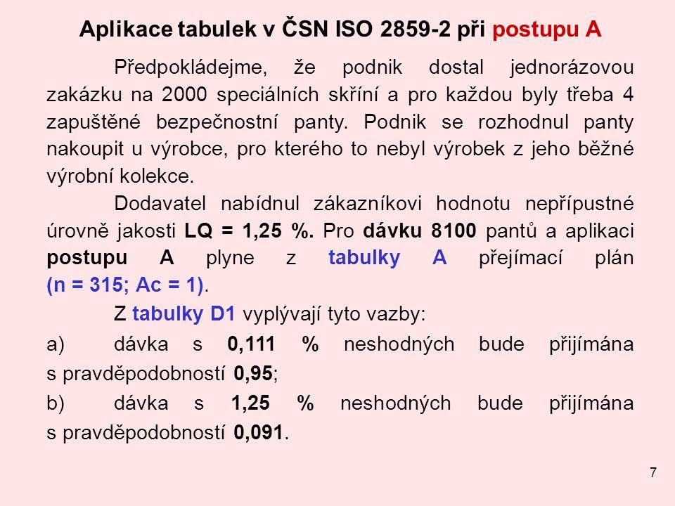 Aplikace tabulek v ČSN ISO 2859-2 při postupu A