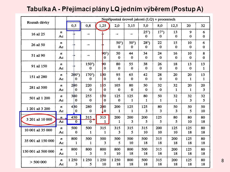 Tabulka A - Přejímací plány LQ jedním výběrem (Postup A)