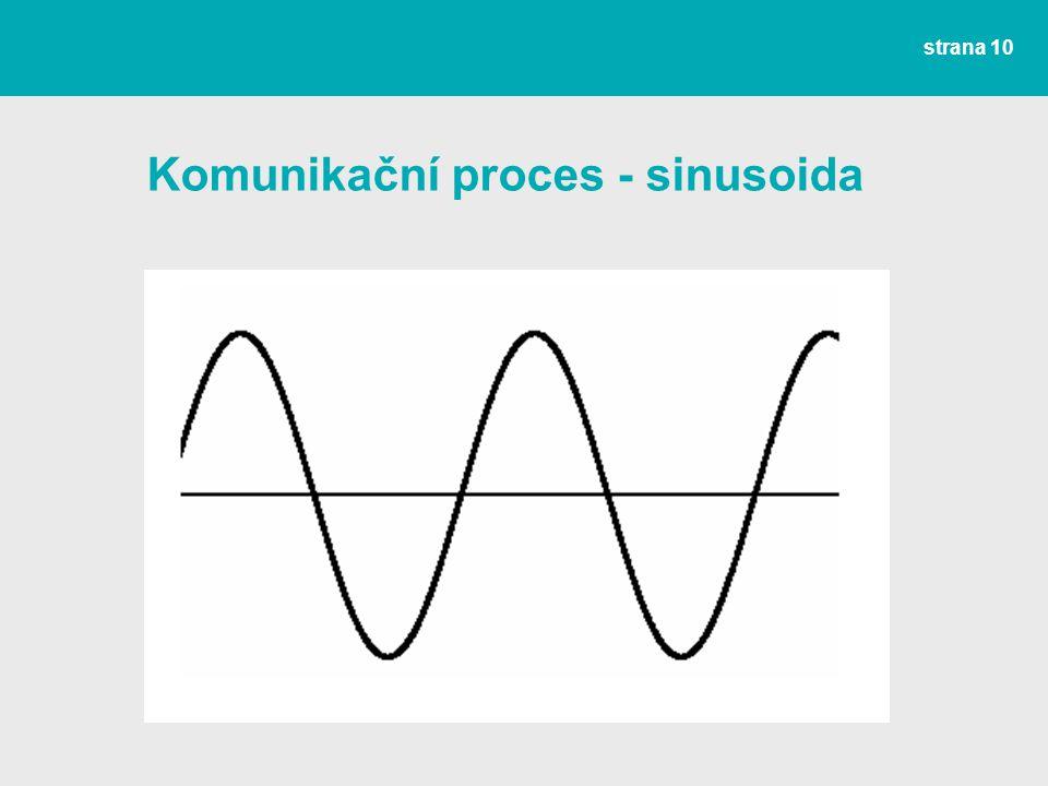 Komunikační proces - sinusoida