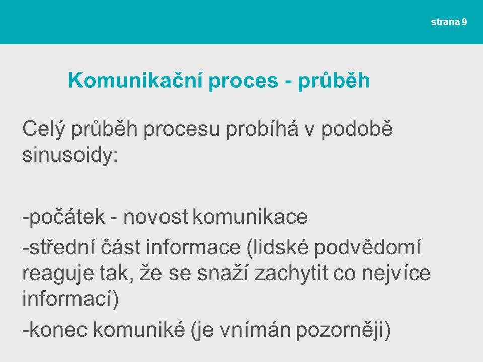 Komunikační proces - průběh