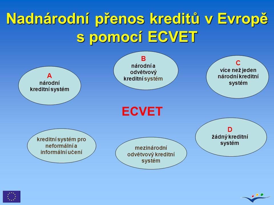 Nadnárodní přenos kreditů v Evropě s pomocí ECVET