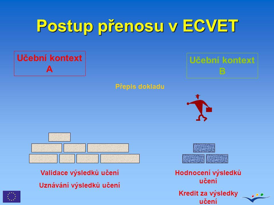 Postup přenosu v ECVET Učební kontext A Učební kontext B