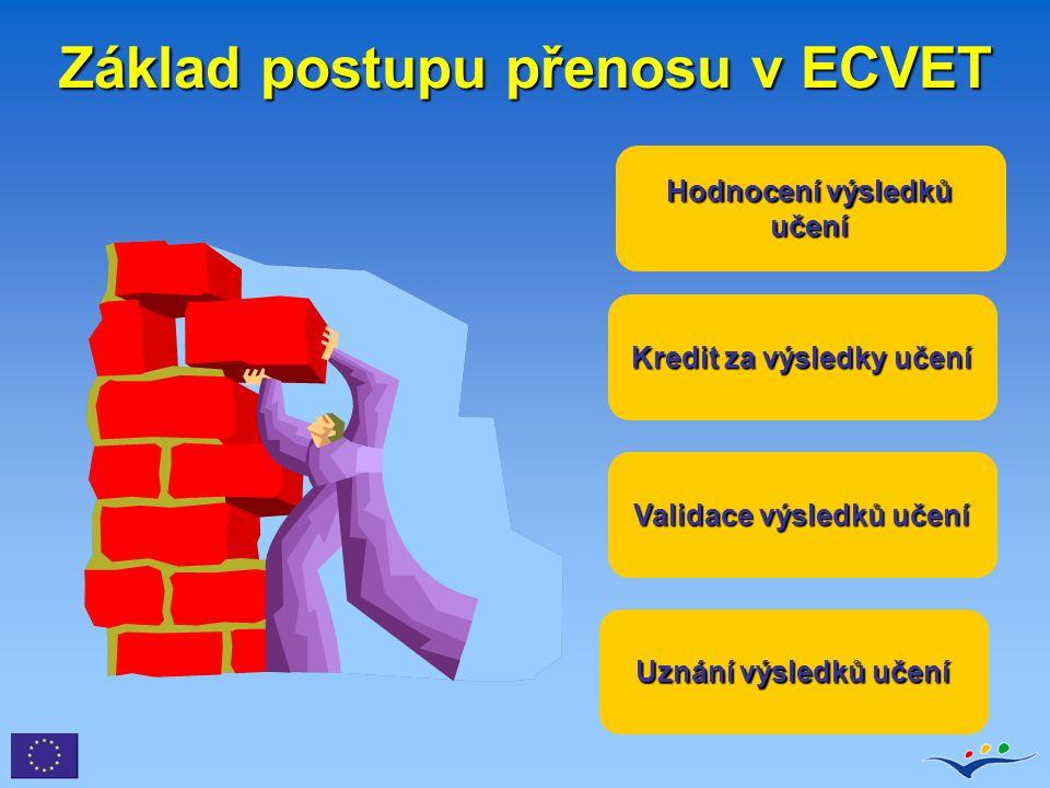 Základ postupu přenosu v ECVET