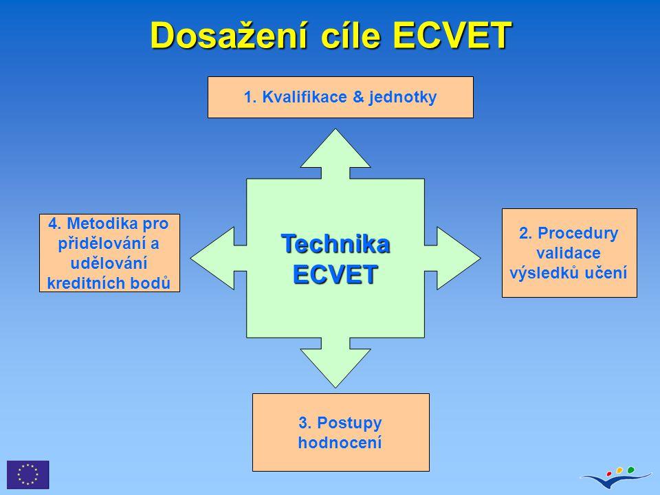 Dosažení cíle ECVET Technika ECVET 1. Kvalifikace & jednotky