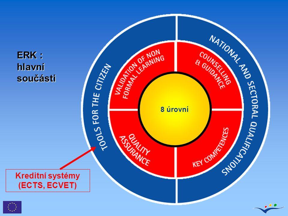 Kreditní systémy (ECTS, ECVET)