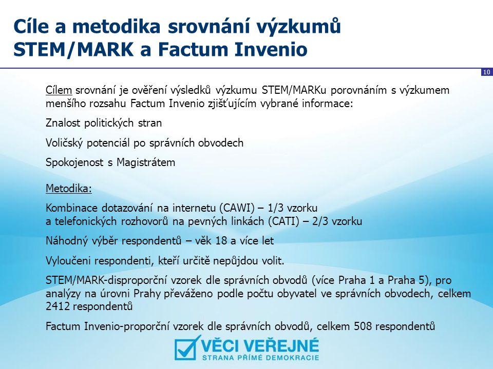 Cíle a metodika srovnání výzkumů STEM/MARK a Factum Invenio
