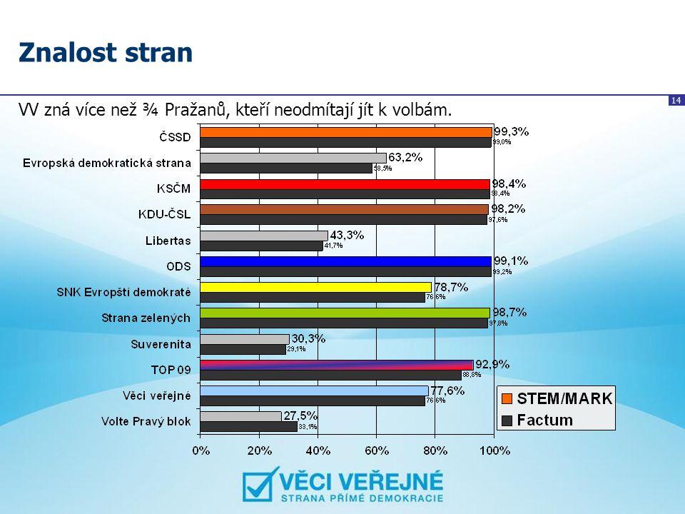 Znalost stran VV zná více než ¾ Pražanů, kteří neodmítají jít k volbám.