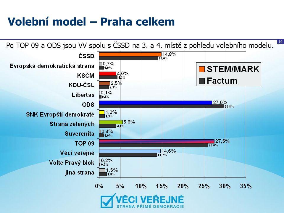 Volební model – Praha celkem