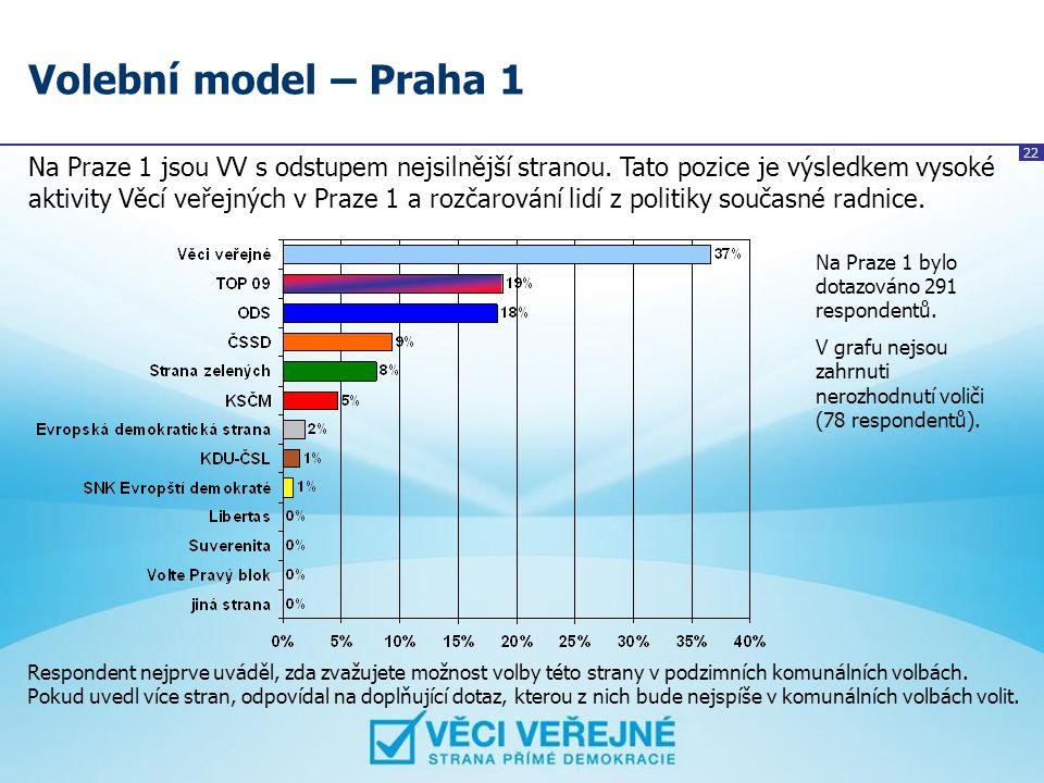 Volební model – Praha 1
