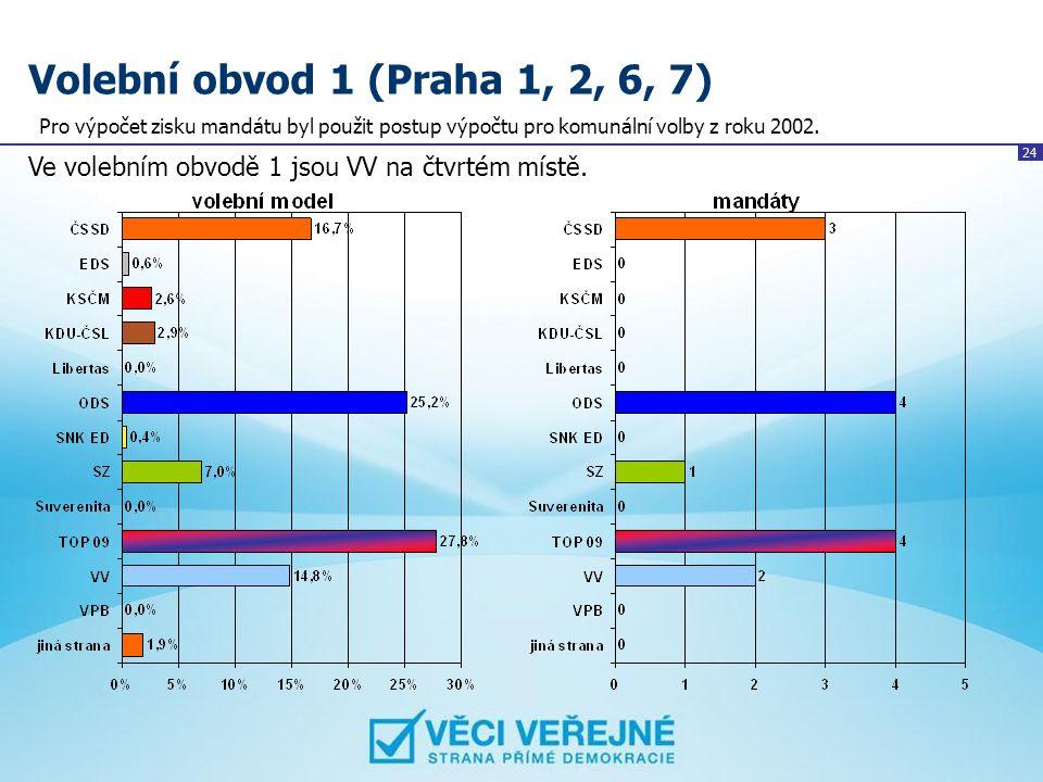 Volební obvod 1 (Praha 1, 2, 6, 7) Pro výpočet zisku mandátu byl použit postup výpočtu pro komunální volby z roku 2002.