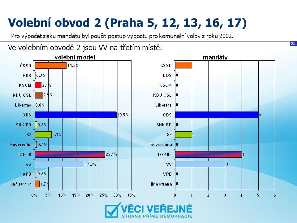 Volební obvod 2 (Praha 5, 12, 13, 16, 17) Pro výpočet zisku mandátu byl použit postup výpočtu pro komunální volby z roku 2002.