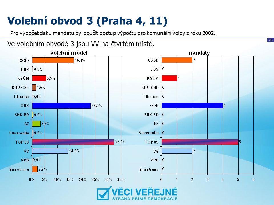 Volební obvod 3 (Praha 4, 11) Pro výpočet zisku mandátu byl použit postup výpočtu pro komunální volby z roku 2002.