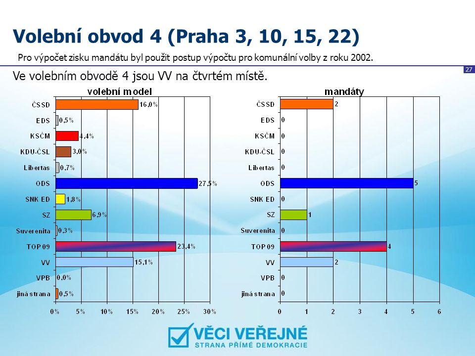 Volební obvod 4 (Praha 3, 10, 15, 22) Pro výpočet zisku mandátu byl použit postup výpočtu pro komunální volby z roku 2002.