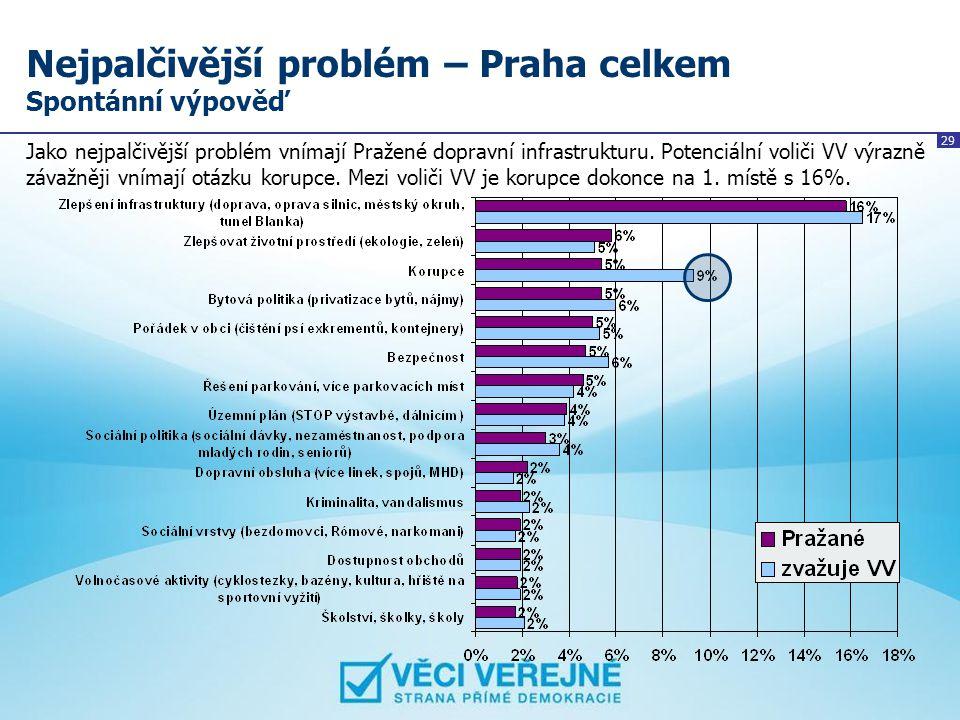 Nejpalčivější problém – Praha celkem