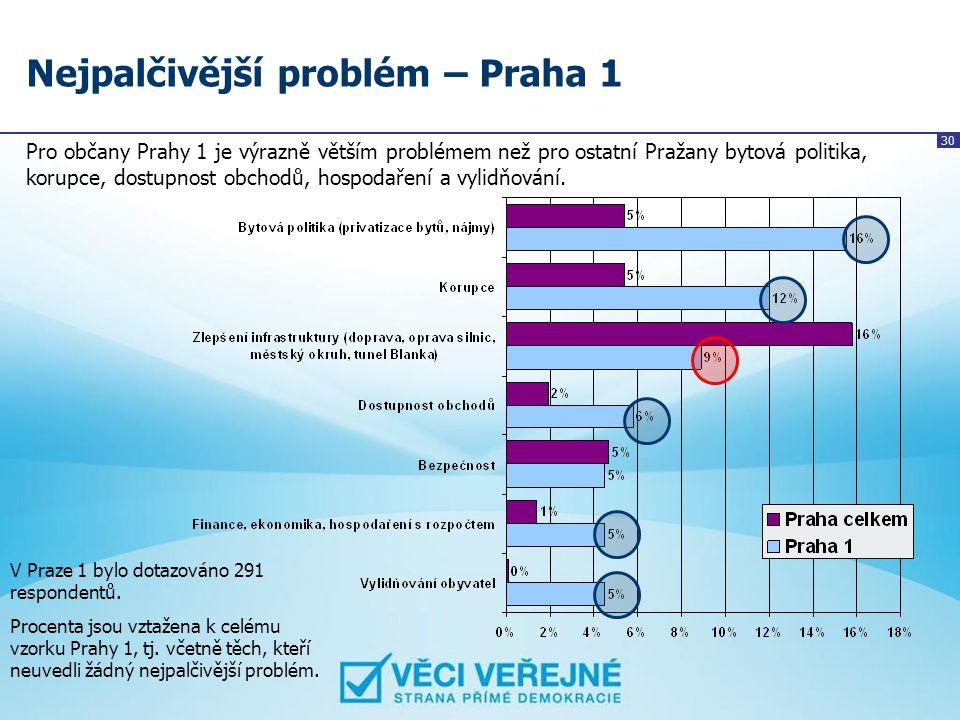 Nejpalčivější problém – Praha 1