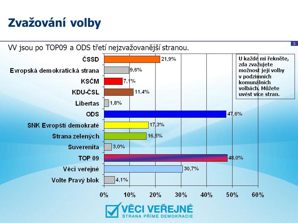 Zvažování volby VV jsou po TOP09 a ODS třetí nejzvažovanější stranou.
