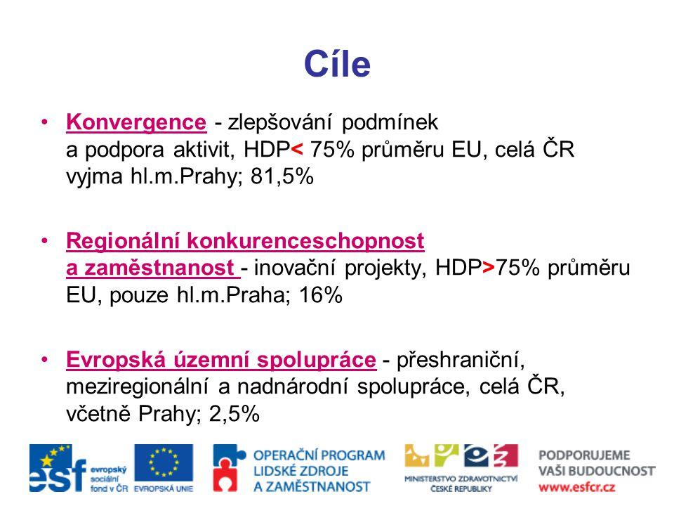 Cíle Konvergence - zlepšování podmínek a podpora aktivit, HDP< 75% průměru EU, celá ČR vyjma hl.m.Prahy; 81,5%