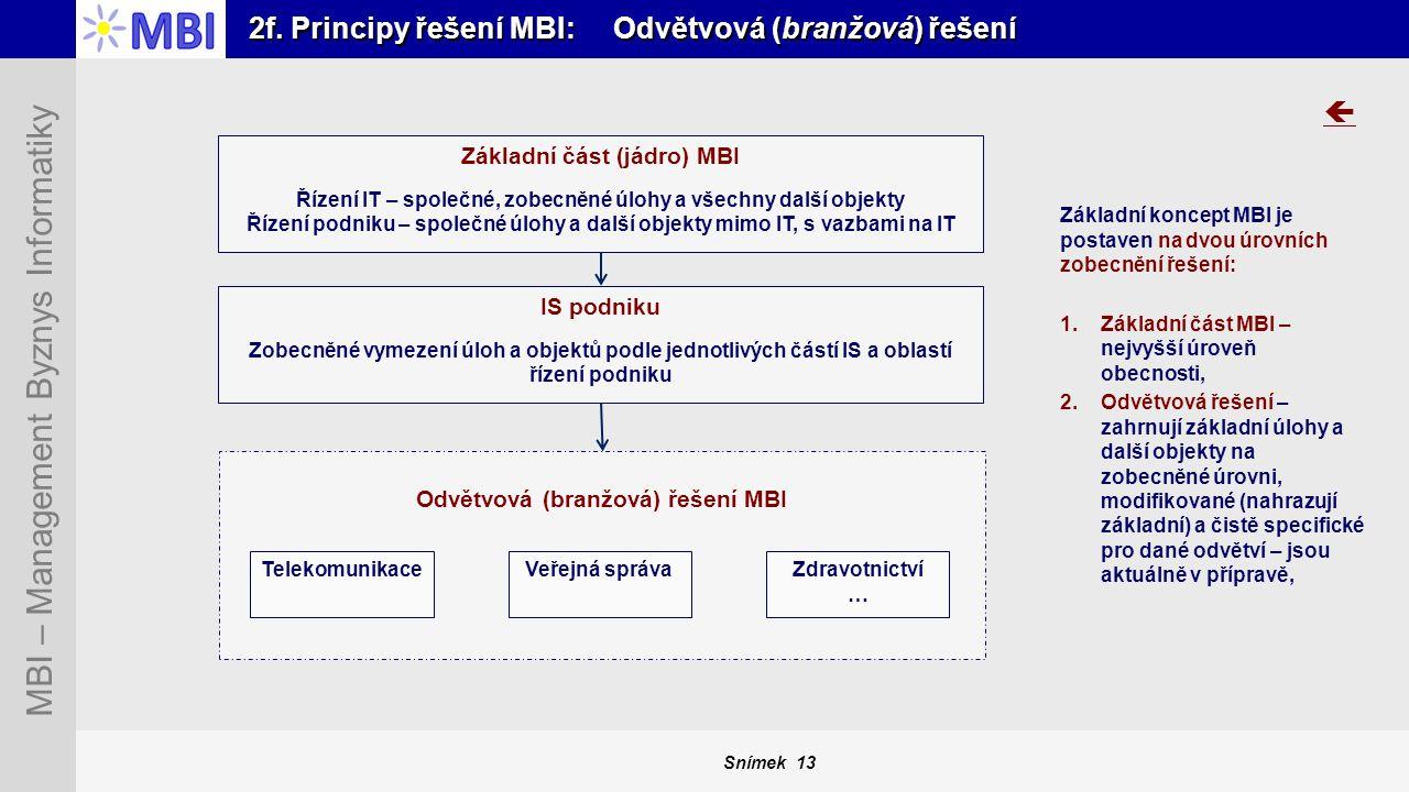 2f. Principy řešení MBI: Odvětvová (branžová) řešení