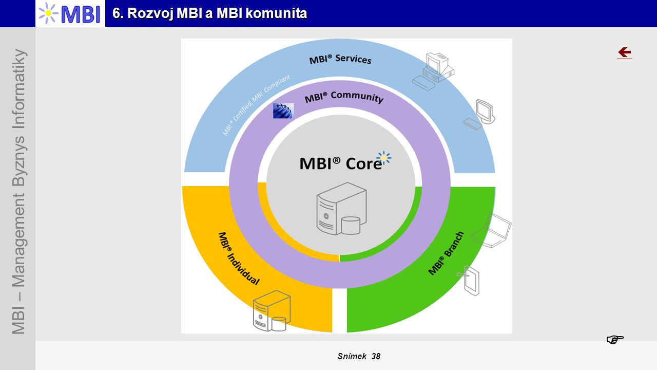 6. Rozvoj MBI a MBI komunita