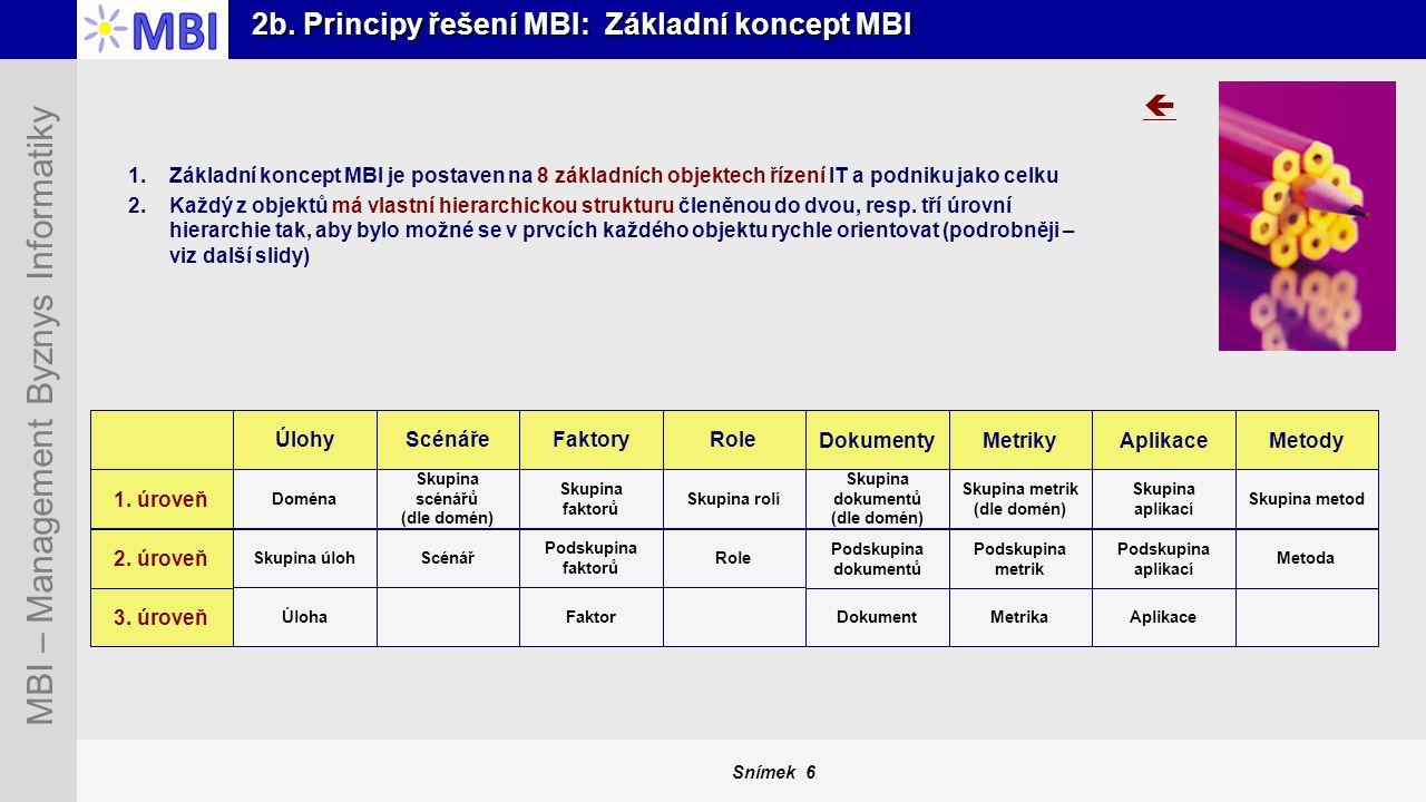 2b. Principy řešení MBI: Základní koncept MBI