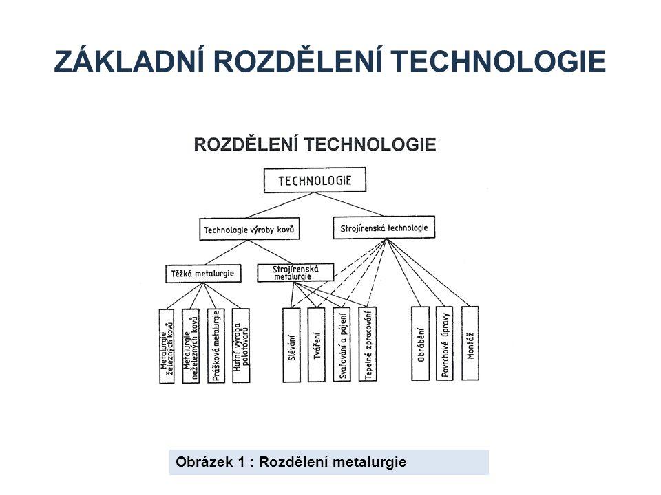 Základní rozdělení technologie