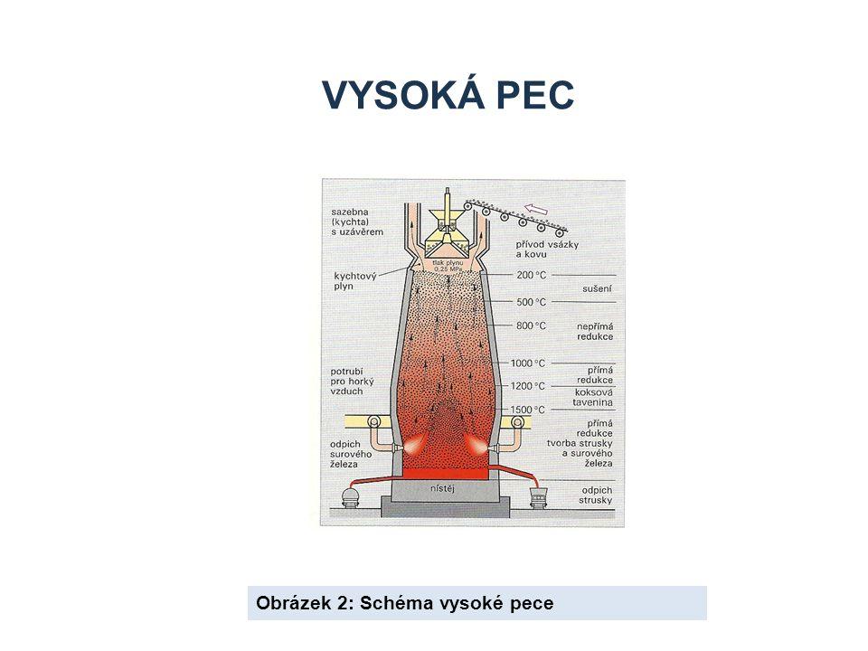 Vysoká pec Obrázek 2: Schéma vysoké pece