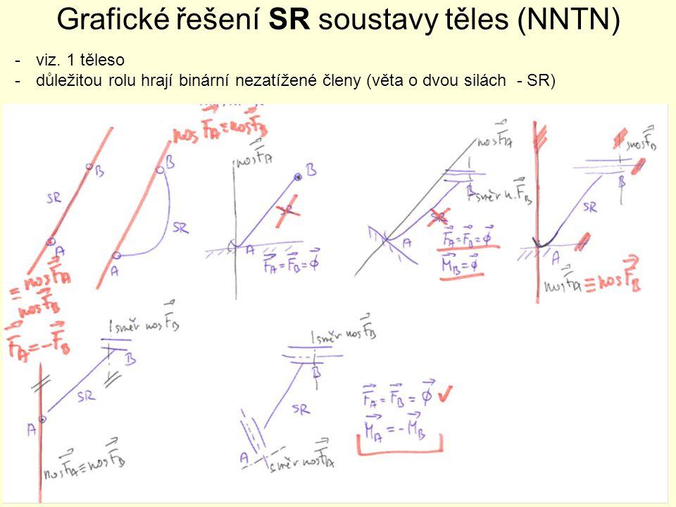 Grafické řešení SR soustavy těles (NNTN)