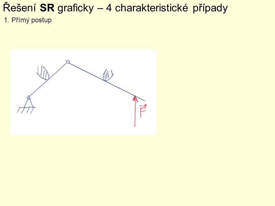 Řešení SR graficky – 4 charakteristické případy