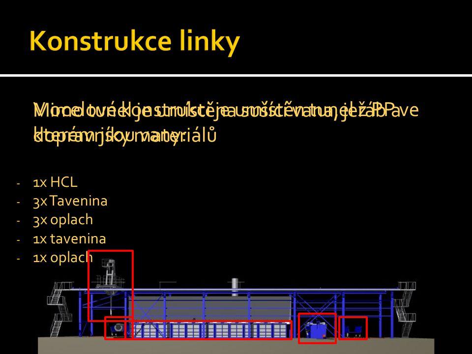 Konstrukce linky Mimo tunel je umístěna sušící vana, jeřáb a dopravníky materiálů. V ocelové konstrukci je umístěn tunel z PP ve kterém jsou vany: