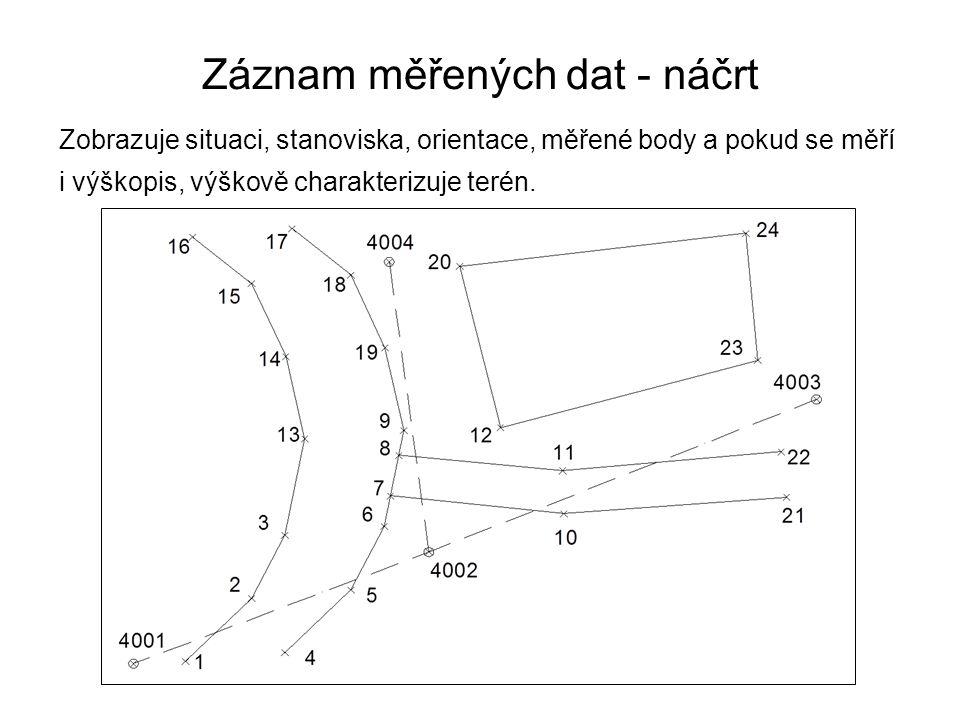 Záznam měřených dat - náčrt