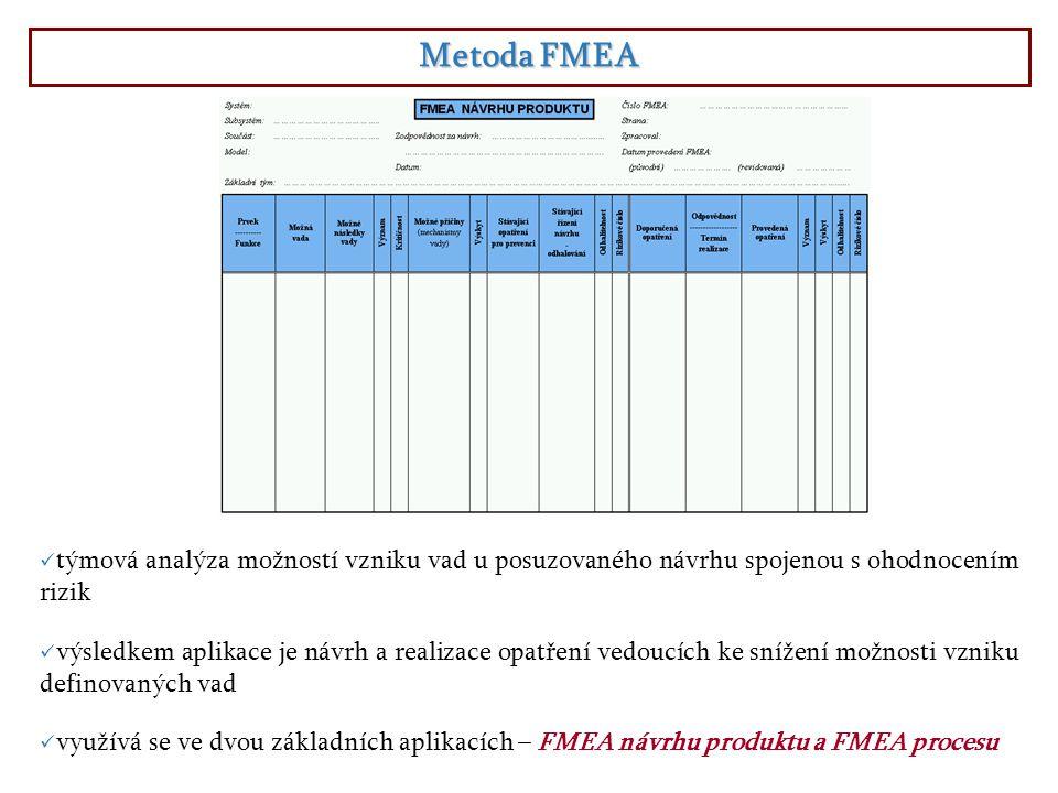 Metoda FMEA týmová analýza možností vzniku vad u posuzovaného návrhu spojenou s ohodnocením rizik.