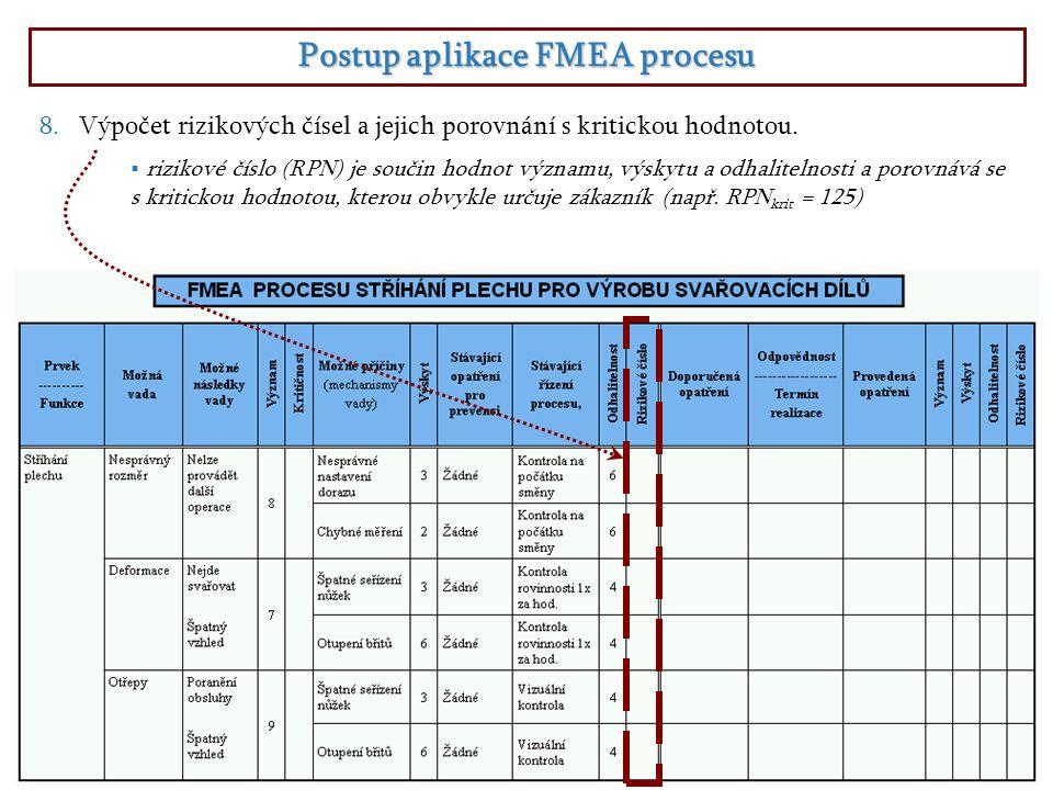 Postup aplikace FMEA procesu