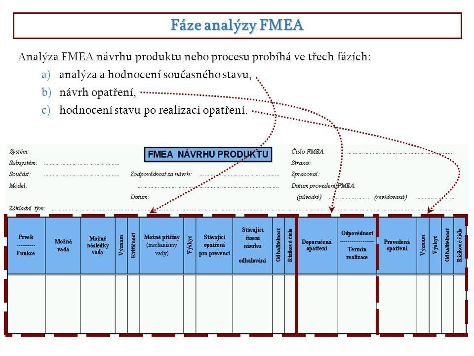 Fáze analýzy FMEA Analýza FMEA návrhu produktu nebo procesu probíhá ve třech fázích: analýza a hodnocení současného stavu,