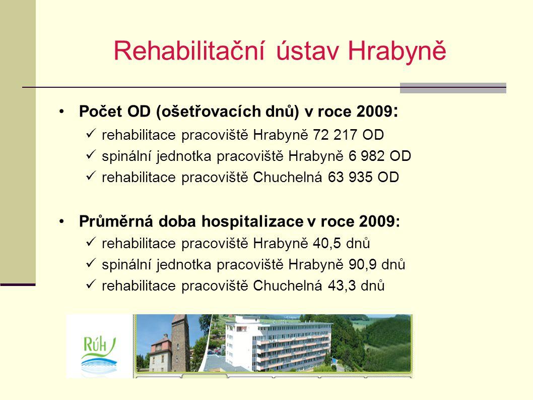 Rehabilitační ústav Hrabyně