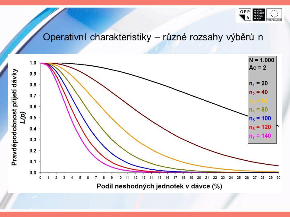 Operativní charakteristiky – různé rozsahy výběrů n