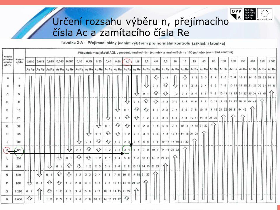 Určení rozsahu výběru n, přejímacího čísla Ac a zamítacího čísla Re