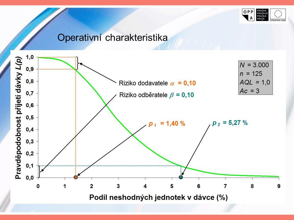 Operativní charakteristika