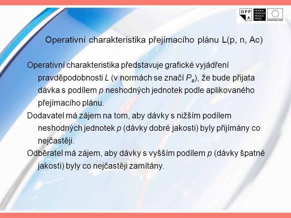 Operativní charakteristika přejímacího plánu L(p, n, Ac)