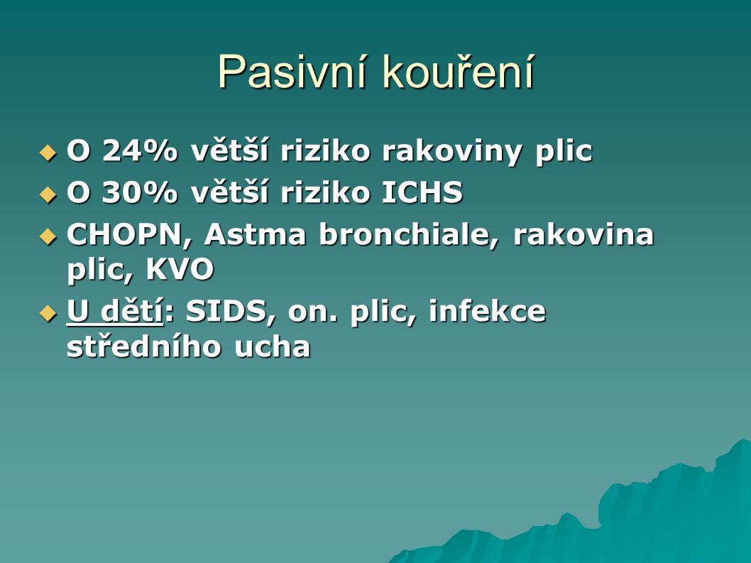 Pasivní kouření O 24% větší riziko rakoviny plic