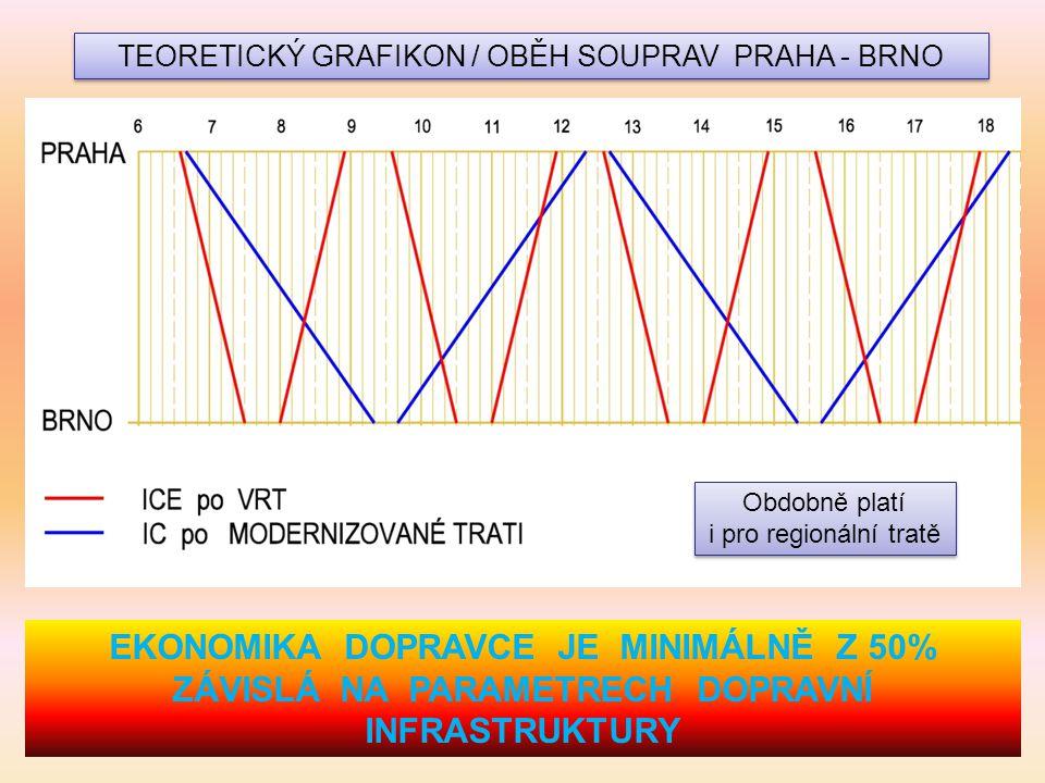TEORETICKÝ GRAFIKON / OBĚH SOUPRAV PRAHA - BRNO