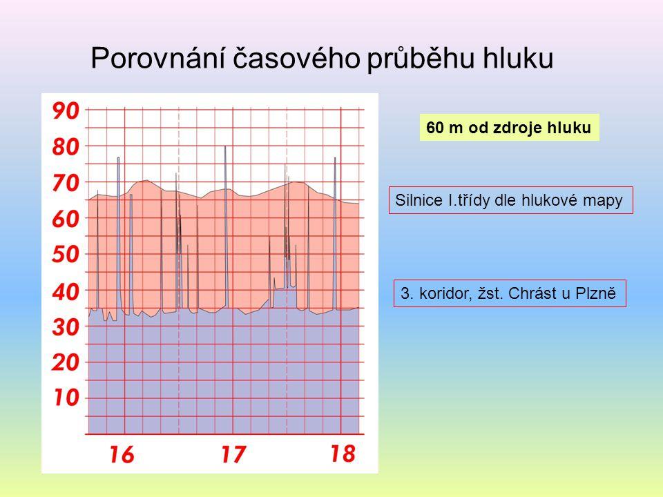 Porovnání časového průběhu hluku