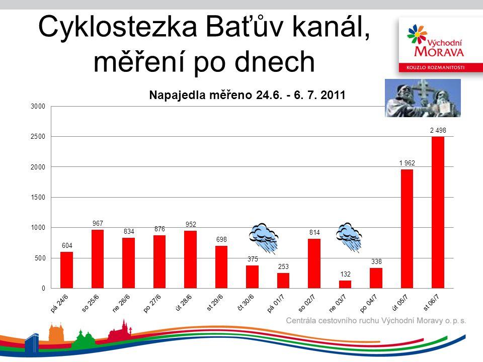Cyklostezka Baťův kanál, měření po dnech