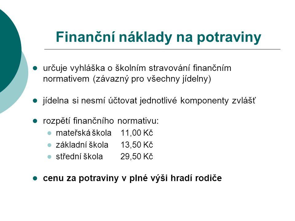 Finanční náklady na potraviny