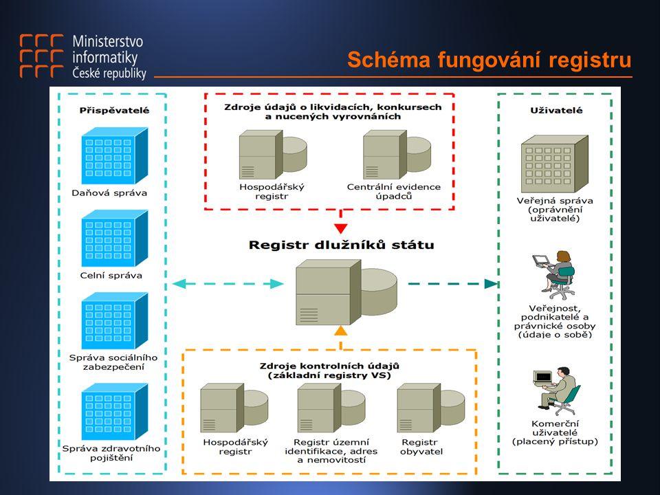 Schéma fungování registru