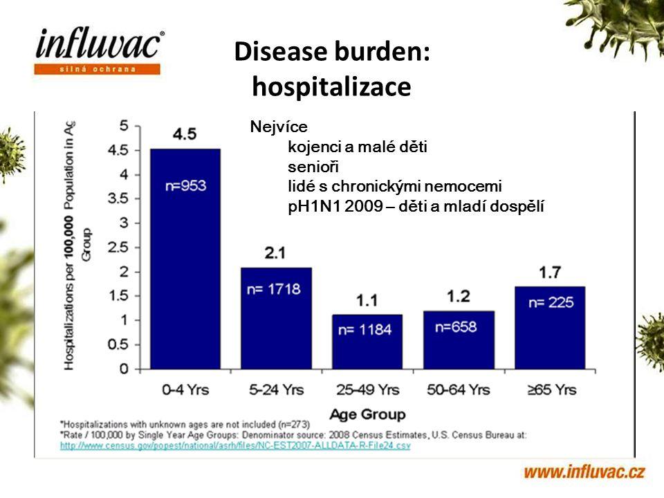 Stav prodejů v roce 2010 Disease burden: hospitalizace 1668 lékařů