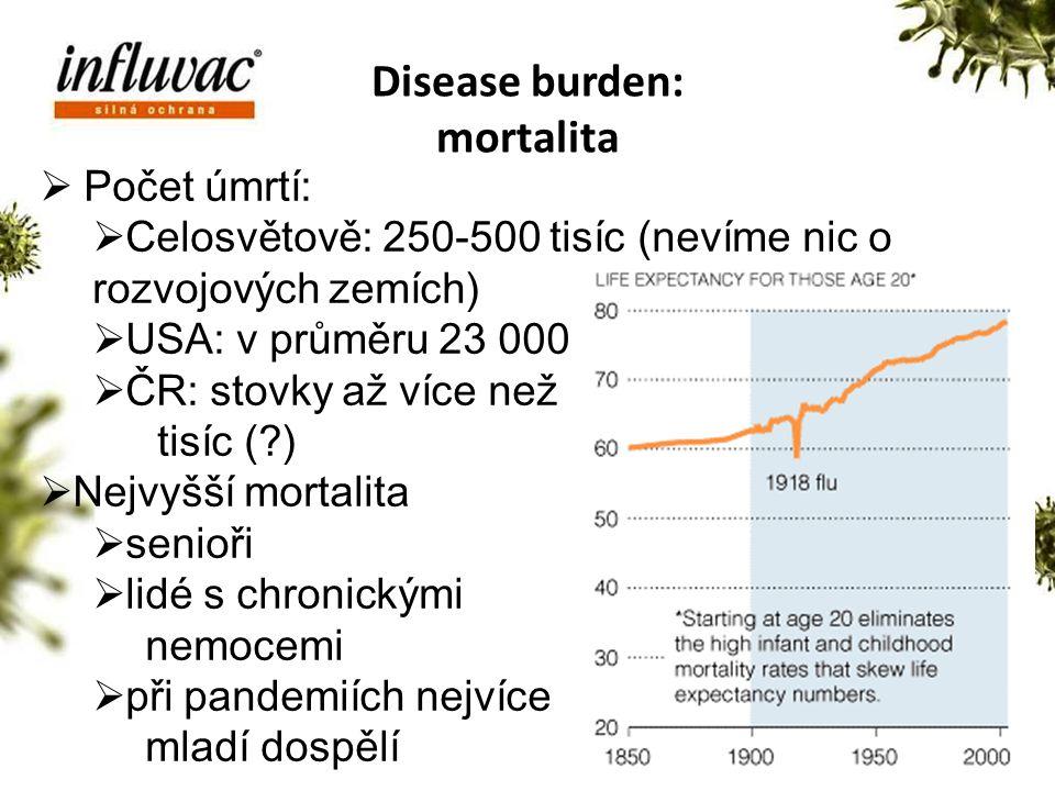 Stav prodejů v roce 2010 Disease burden: mortalita Počet úmrtí: