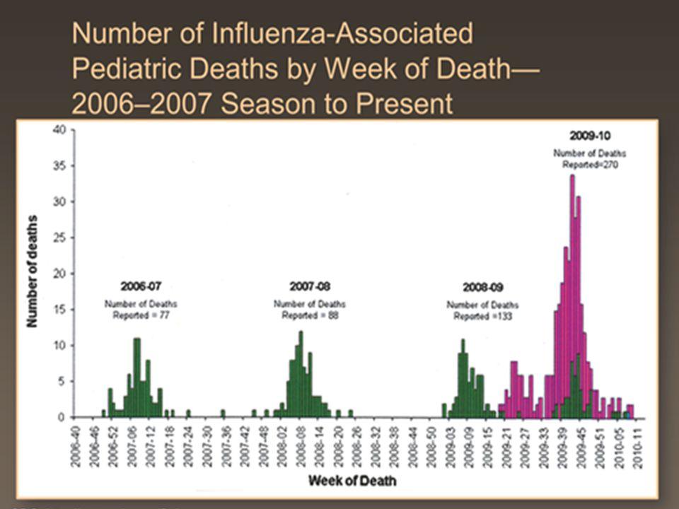 Stav prodejů v roce 2010 Disease burden: mortalita 1668 lékařů