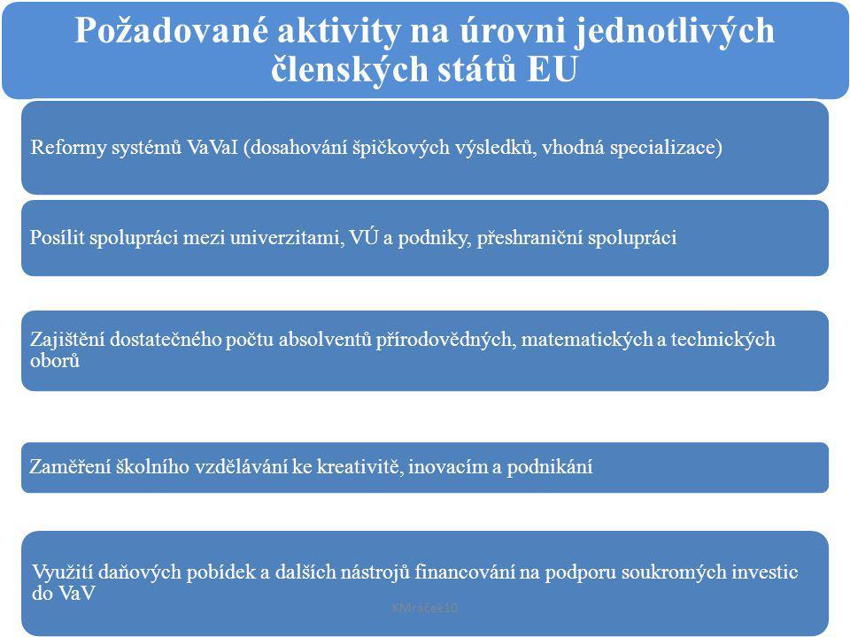 Požadované aktivity na úrovni jednotlivých členských států EU